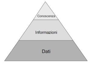 Piramide della Knowledge Management